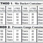 The bucket test: how to measure your water pressure and flow rate