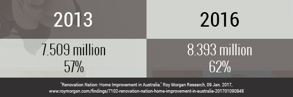 The State of Australian Home Renovations Part 1 Image 1