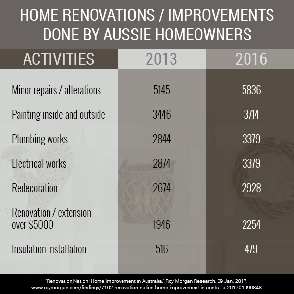 The state of Australian home renovations: Trends in Australian renovation and renovation tips (Part 1 of 4)