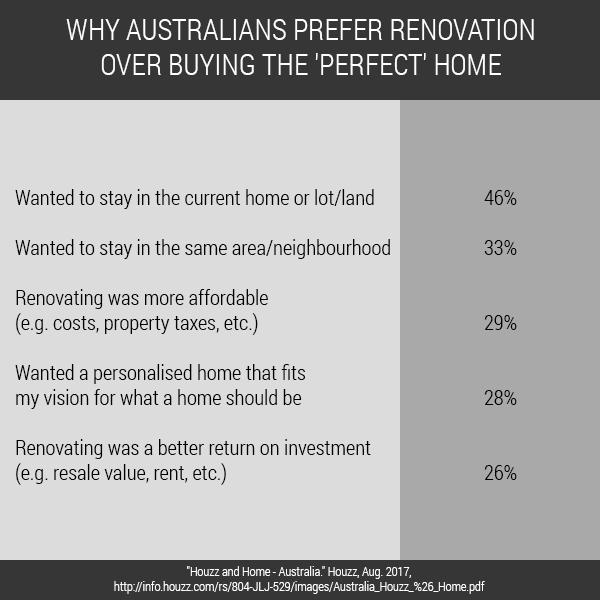 The state of Australian Home Renovations: What Are Australians Doing To Their Homes? (Part 2 of 4)