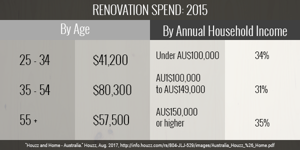 The State of Australian Home Renovations Part 2 Image 5