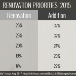 What are Australians doing to their homes? (The state of Australian home renovations – Part 2 of 4)