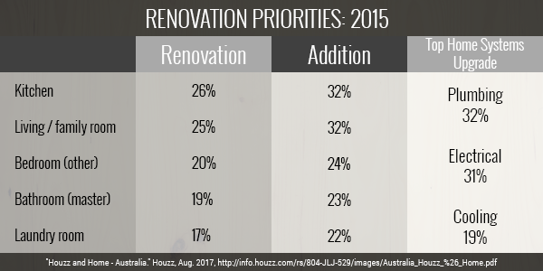 The State of Australian Home Renovations Part 2 Image 6