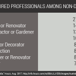 The role of professionals in renovation (The state of Australian home renovations – part 3 of 4)