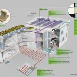 Creating a 'passive house': designing the house of the future