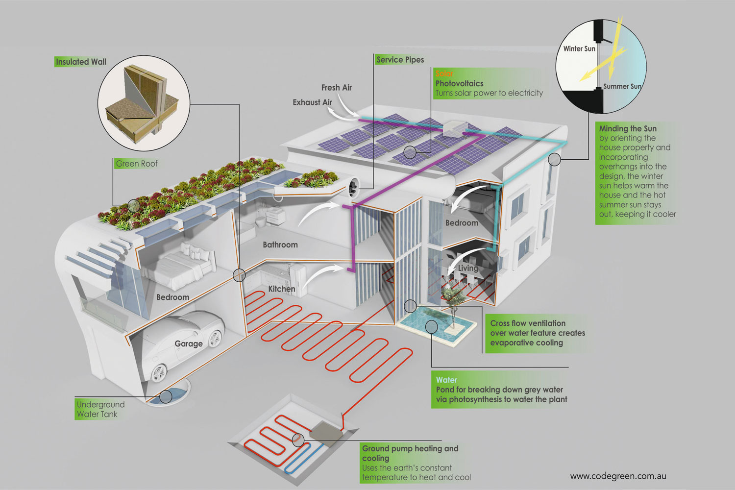 Creating a passive house: designing the house of the future