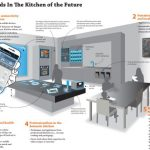 The Kitchen of the Future – Silestone Institute