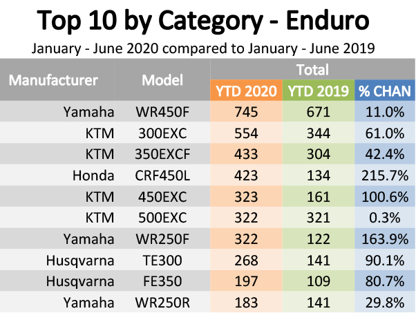 200707 Top 10 By Category Report 4