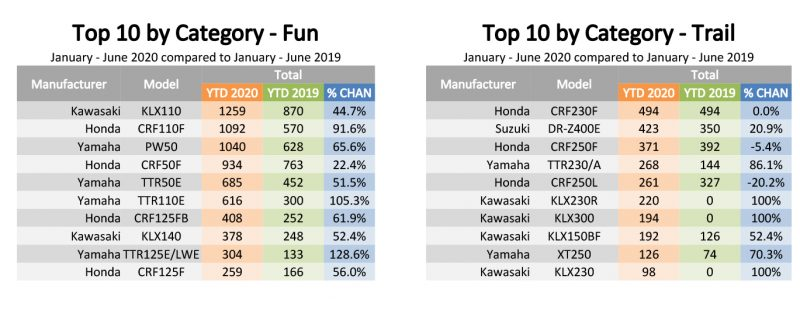 200707 Top 10 By Category Report 3