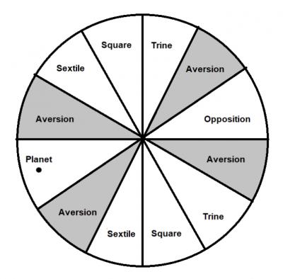 Zodiac Wheel Diagram